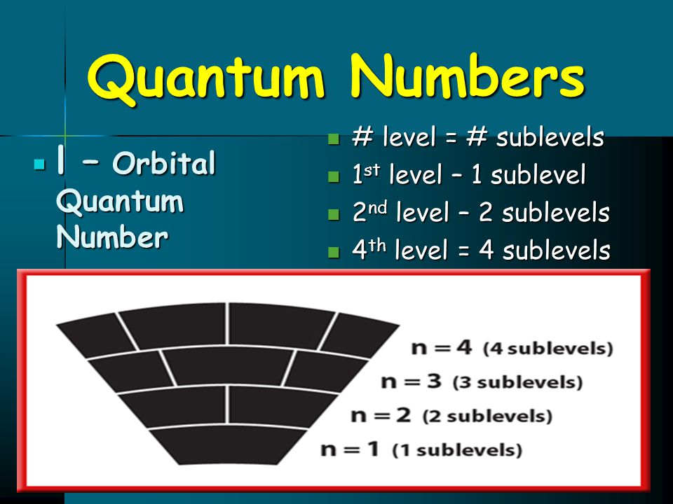 Quantum Numbers l – Orbital Quantum Number # level = # sublevels