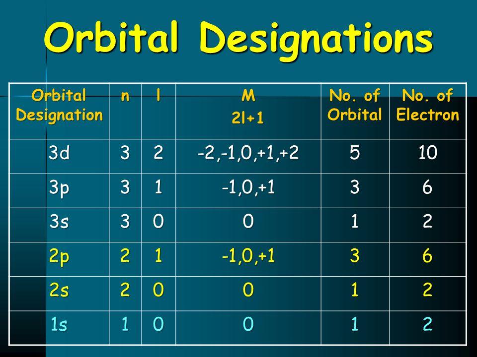 Orbital Designations 3d 3 2 -2,-1,0,+1,+2 5 10 3p 1 -1,0,+1 6 3s 2p 2s