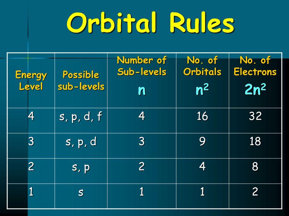 Orbital Rules n n2 2n2 4 s, p, d, f 16 32 3 s, p, d 9 18 2 s, p 8 1 s