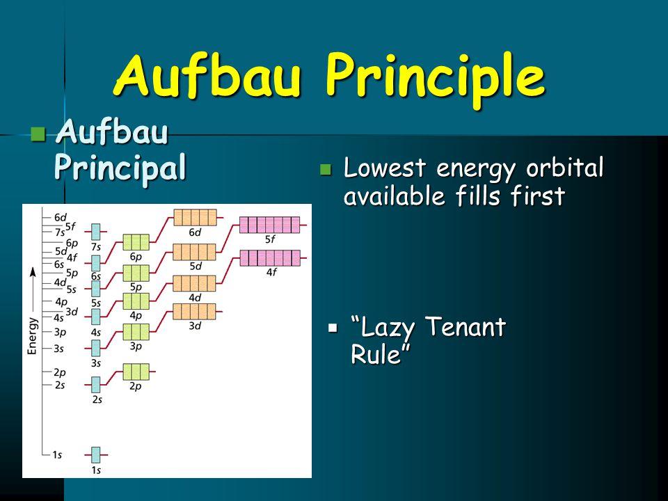 Aufbau Principle Aufbau Principal