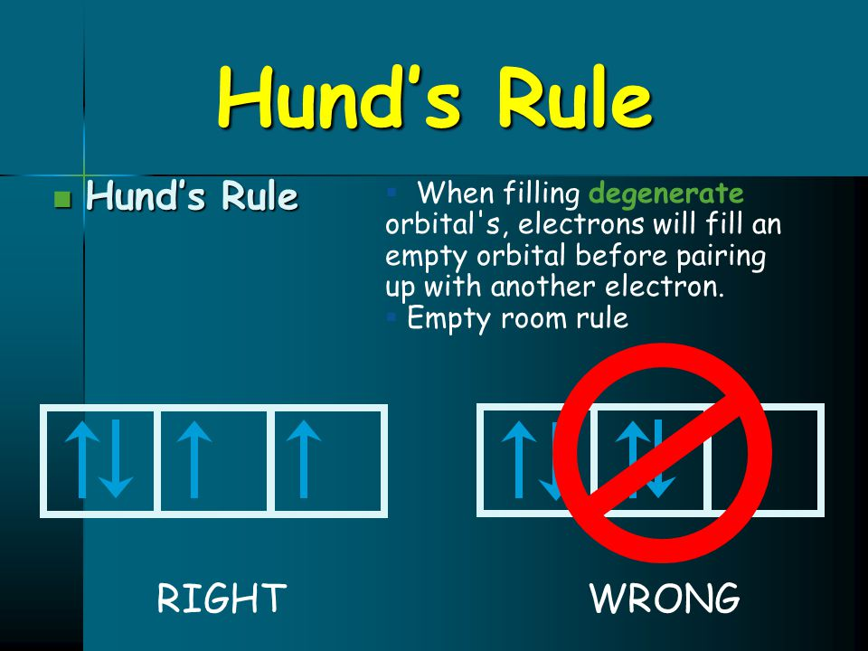 Hund's Rule Hund's Rule RIGHT WRONG