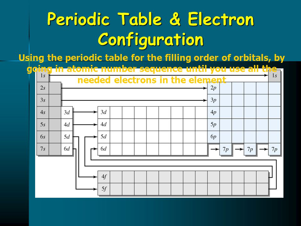 Periodic Table & Electron Configuration