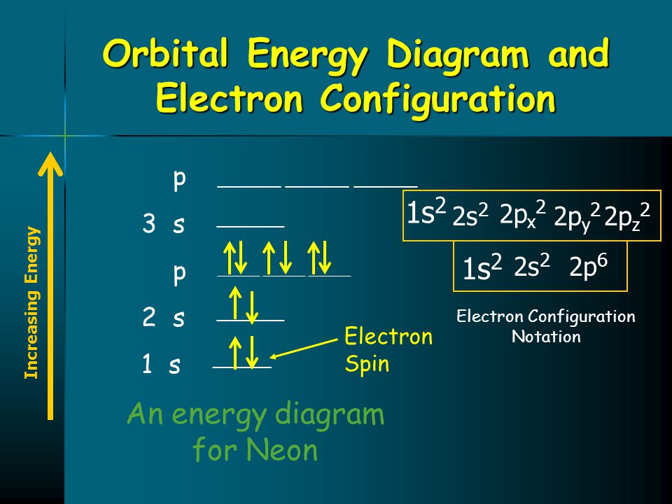 Orbital Energy Diagram and Electron Configuration