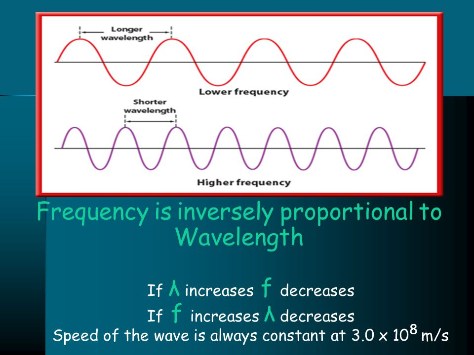 Frequency is inversely proportional to Wavelength