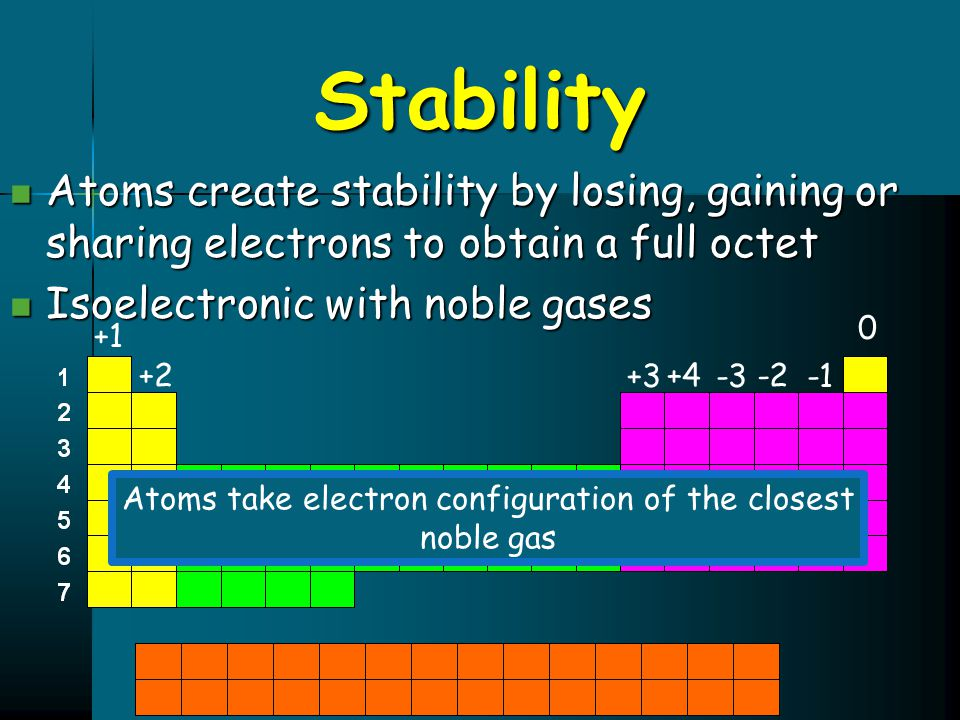 Atoms take electron configuration of the closest noble gas