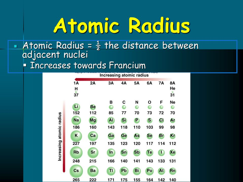 Atomic Radius Atomic Radius = ½ the distance between adjacent nuclei