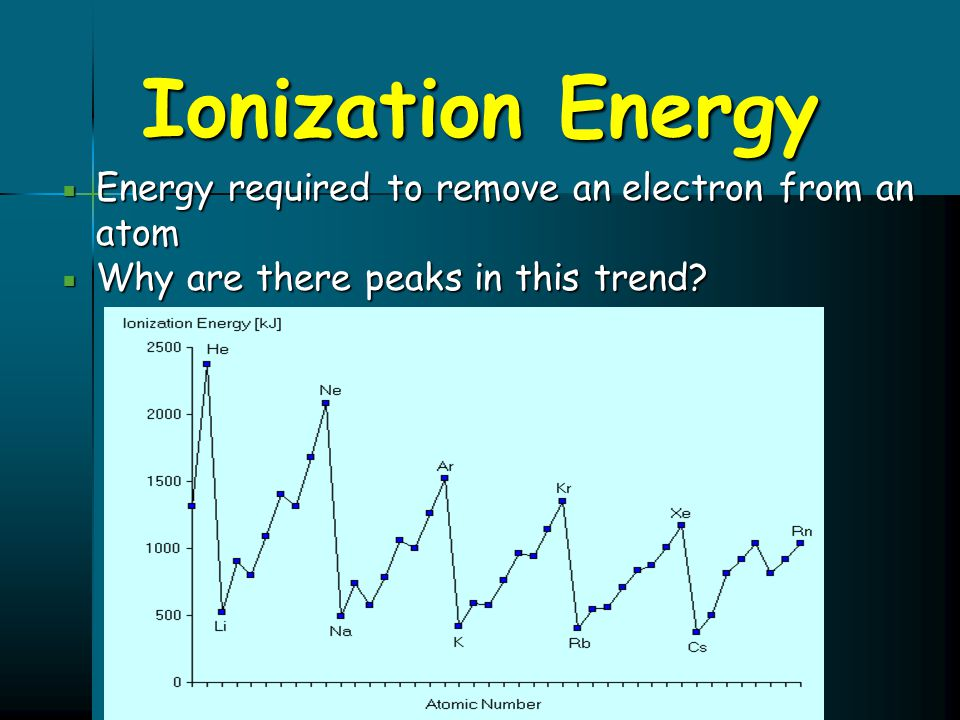 Ionization Energy Energy required to remove an electron from an atom