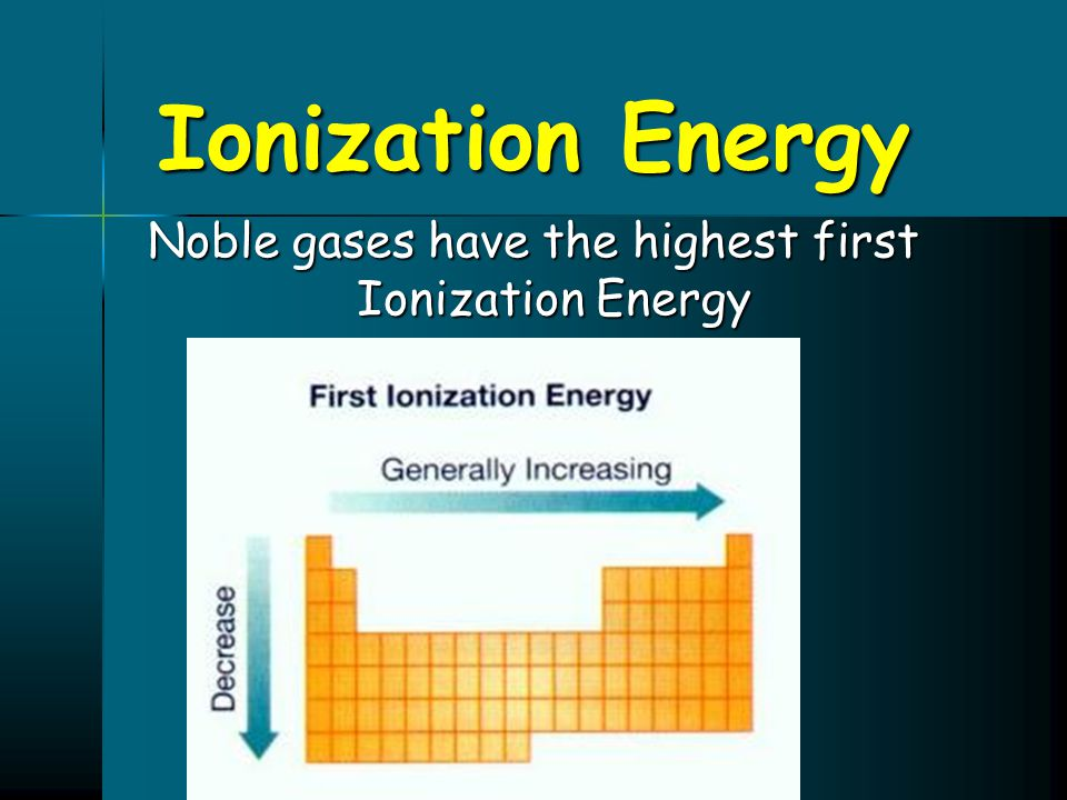 Noble gases have the highest first Ionization Energy