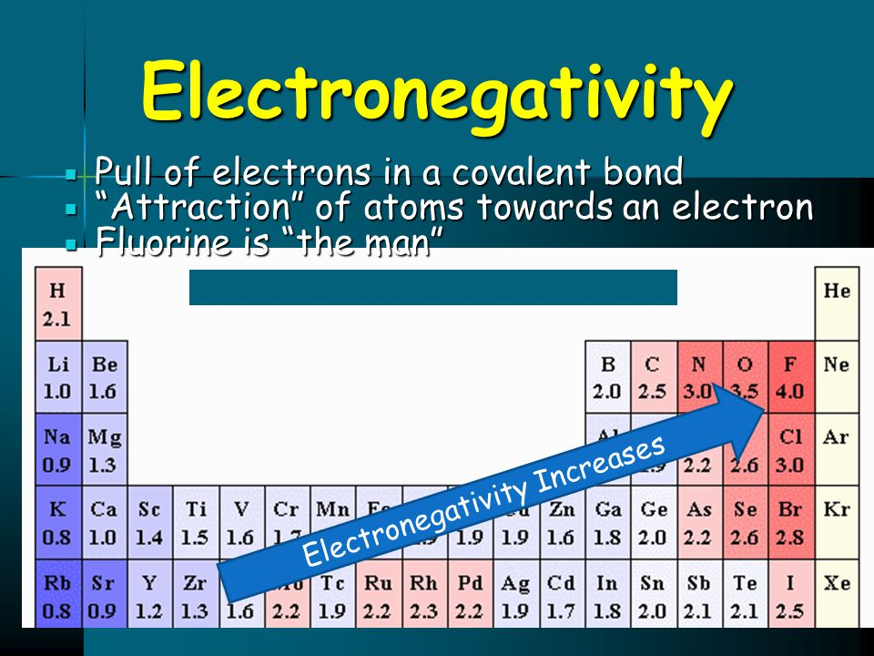 Electronegativity Increases