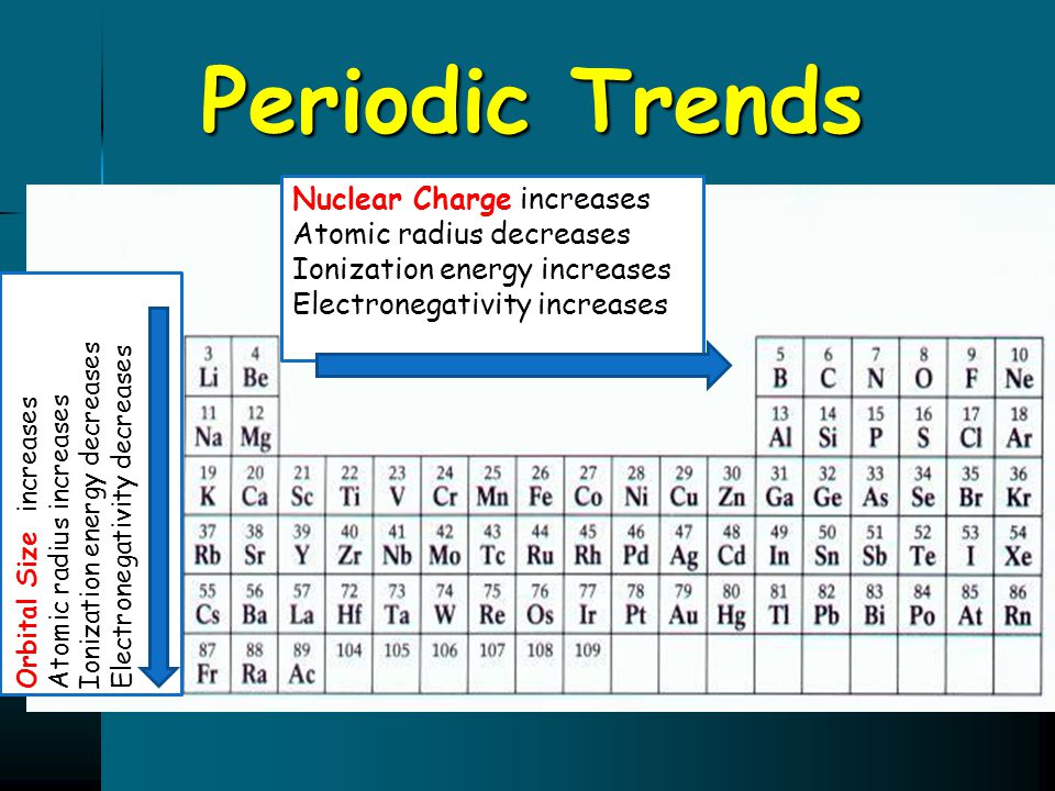 Periodic Trends Nuclear Charge increases Atomic radius decreases