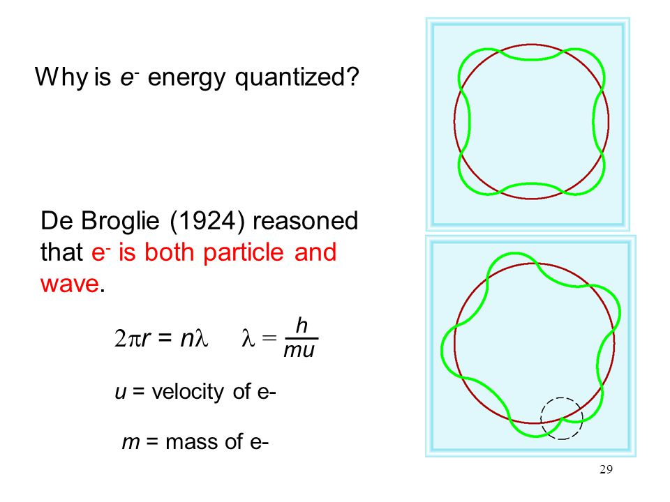 Why is e- energy quantized