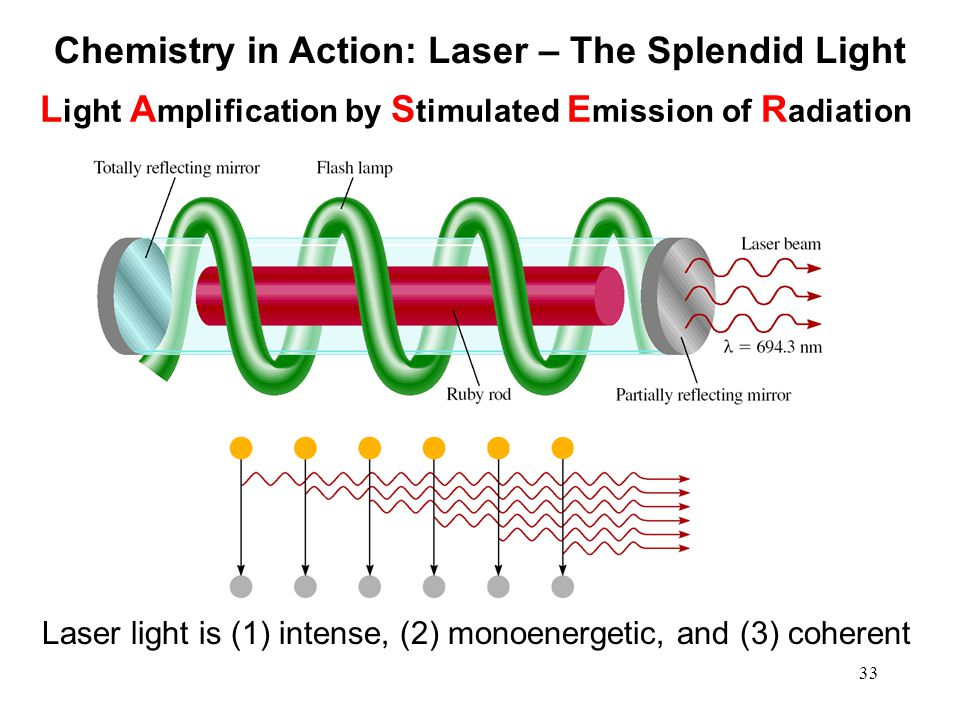 Chemistry in Action: Laser – The Splendid Light