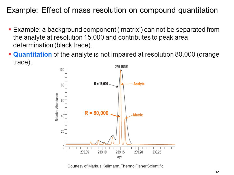 Example: Effect of mass resolution on compound quantitation