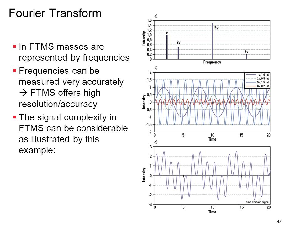 Fourier Transform In FTMS masses are represented by frequencies