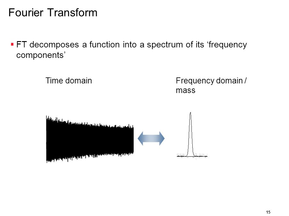 Fourier Transform FT decomposes a function into a spectrum of its 'frequency components' Time domain.