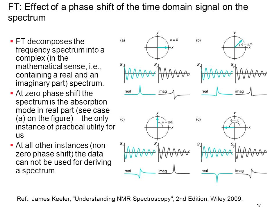 FT: Effect of a phase shift of the time domain signal on the spectrum