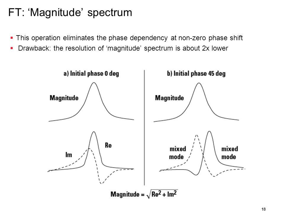 FT: 'Magnitude' spectrum