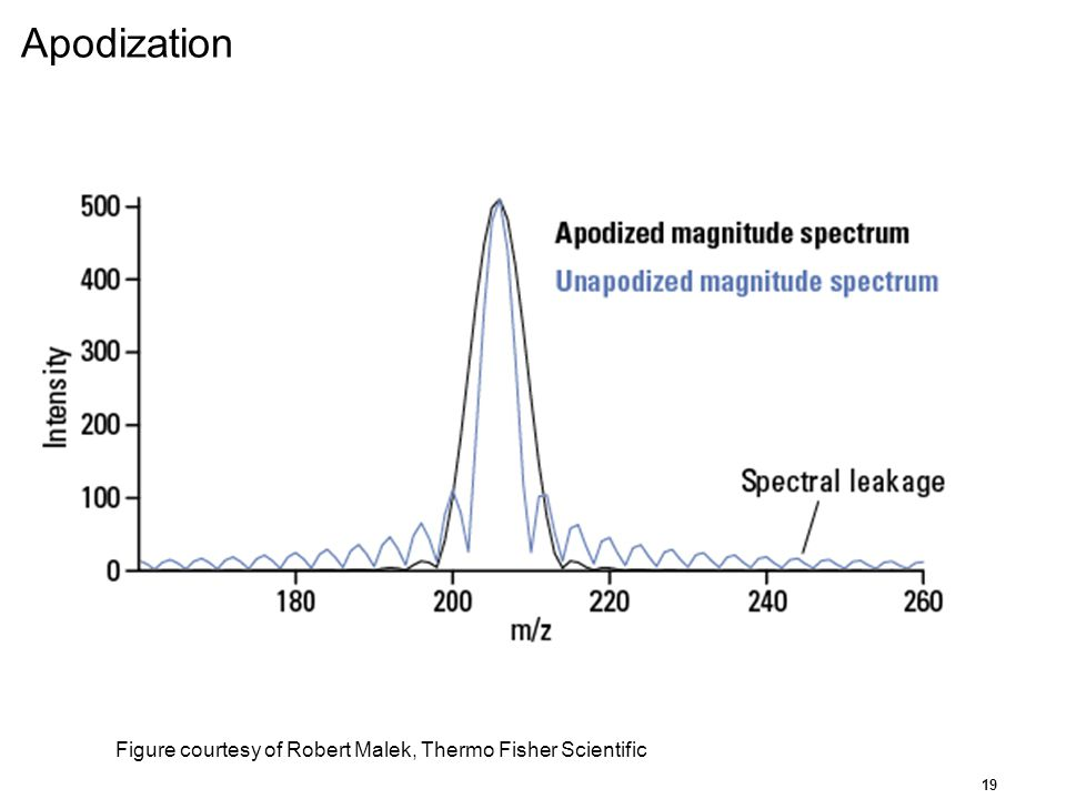 Apodization Figure courtesy of Robert Malek, Thermo Fisher Scientific