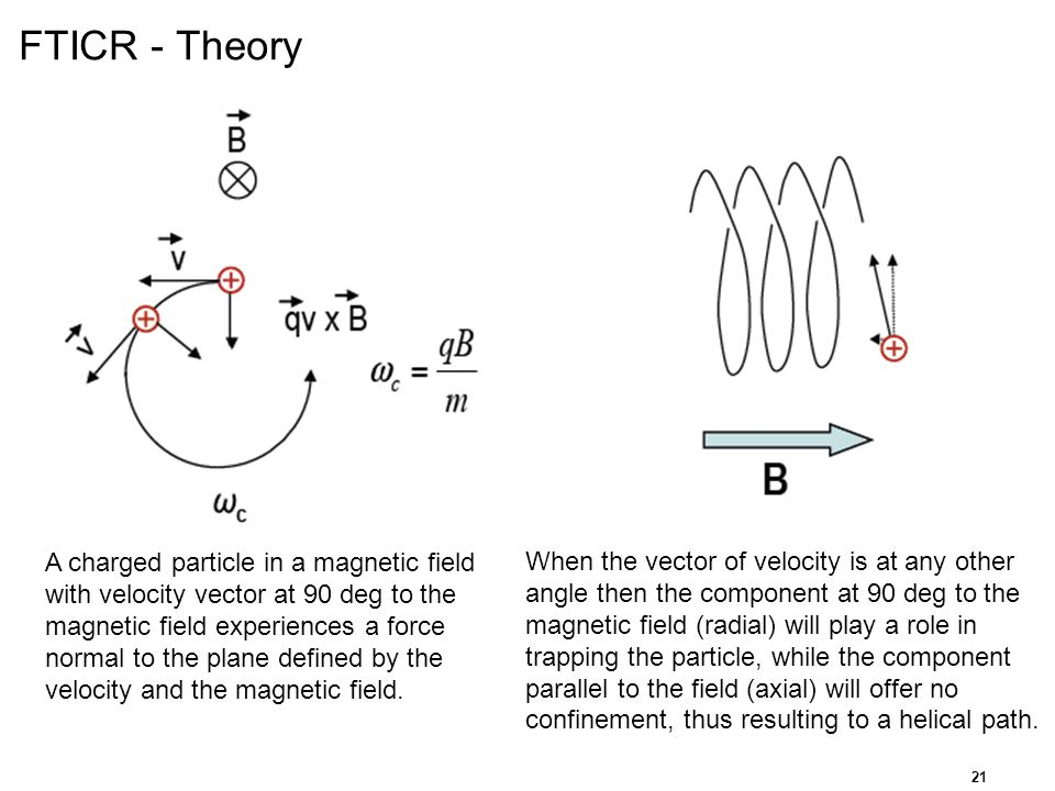FTICR - Theory A charged particle in a magnetic field