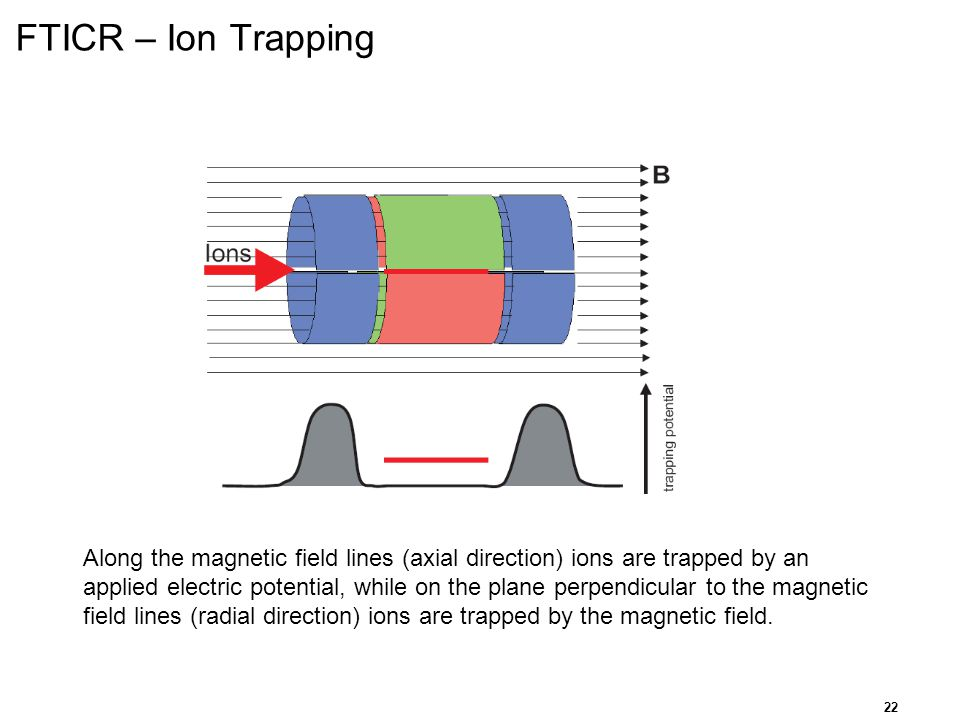 FTICR – Ion Trapping For the FTICR mass spectrometer to operate, a few more components are required apart from the magnetic field and the ions.