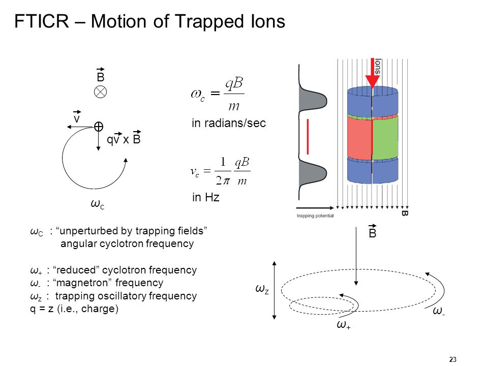 FTICR – Motion of Trapped Ions