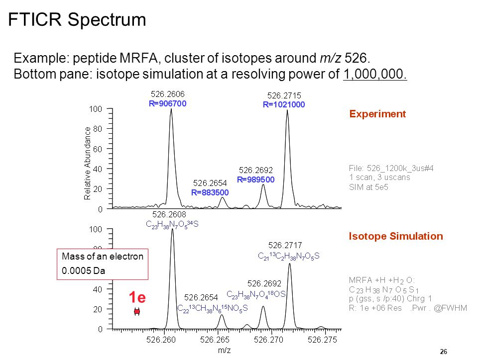 FTICR Spectrum Example: peptide MRFA, cluster of isotopes around m/z 526. Bottom pane: isotope simulation at a resolving power of 1,000,000.