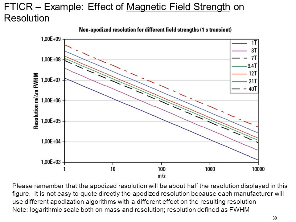 FTICR – Example: Effect of Magnetic Field Strength on Resolution