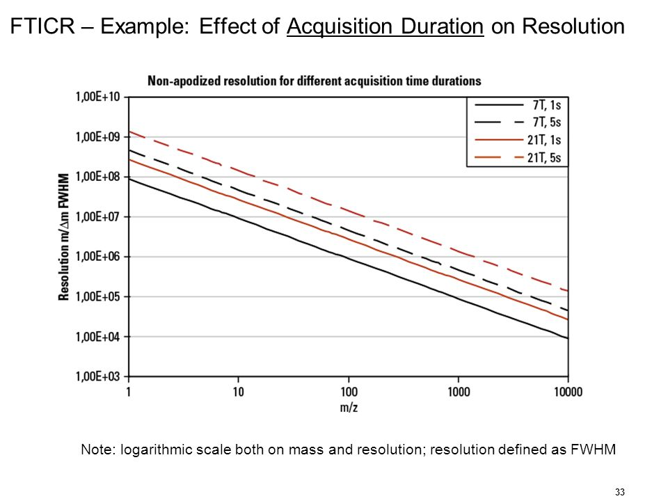 FTICR – Example: Effect of Acquisition Duration on Resolution