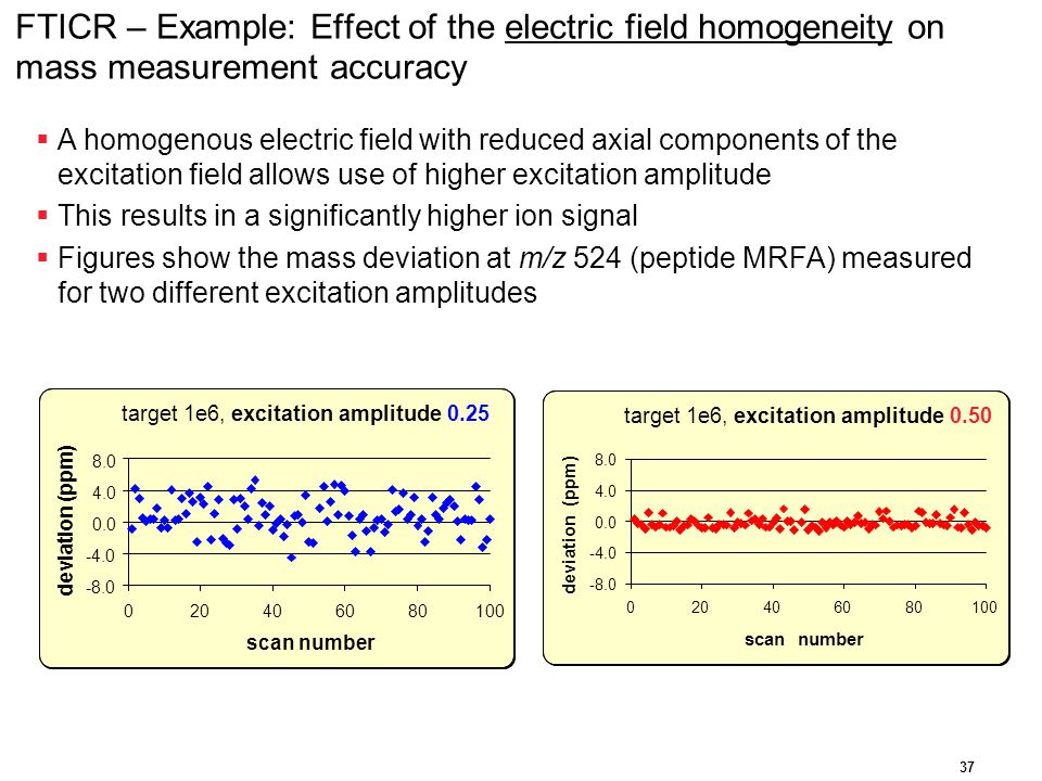 FTICR – Example: Effect of the electric field homogeneity on mass measurement accuracy