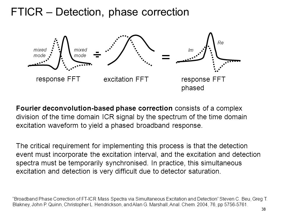 FTICR – Detection, phase correction
