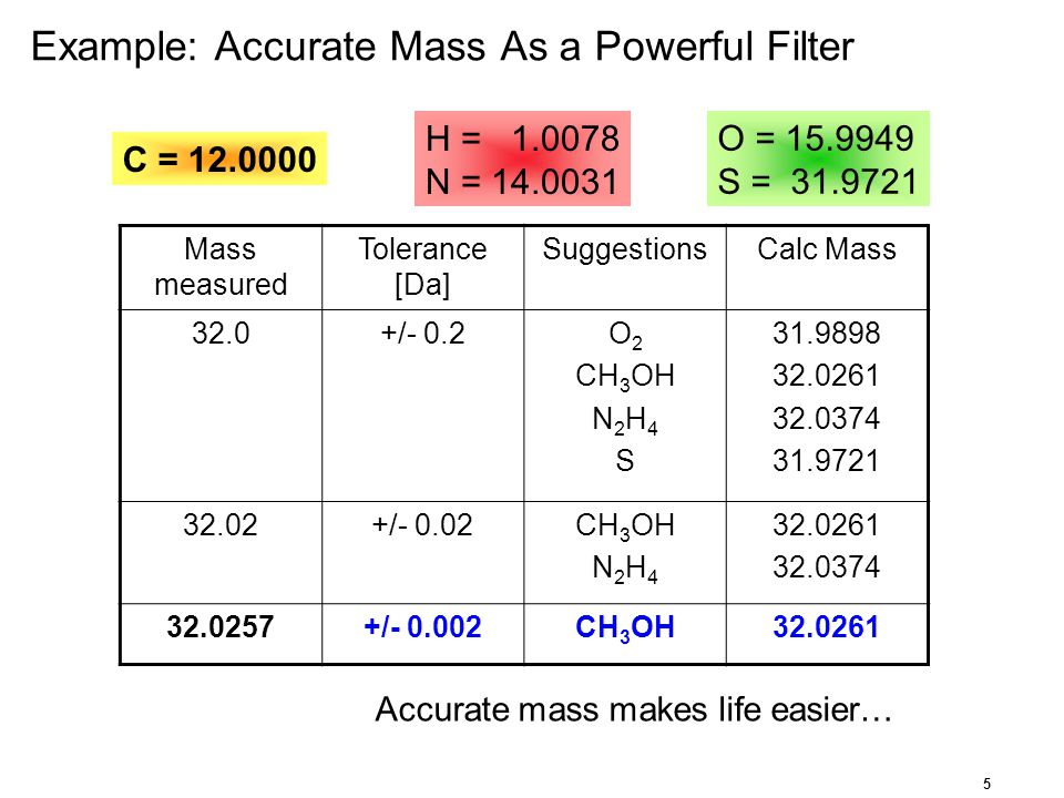 Example: Accurate Mass As a Powerful Filter
