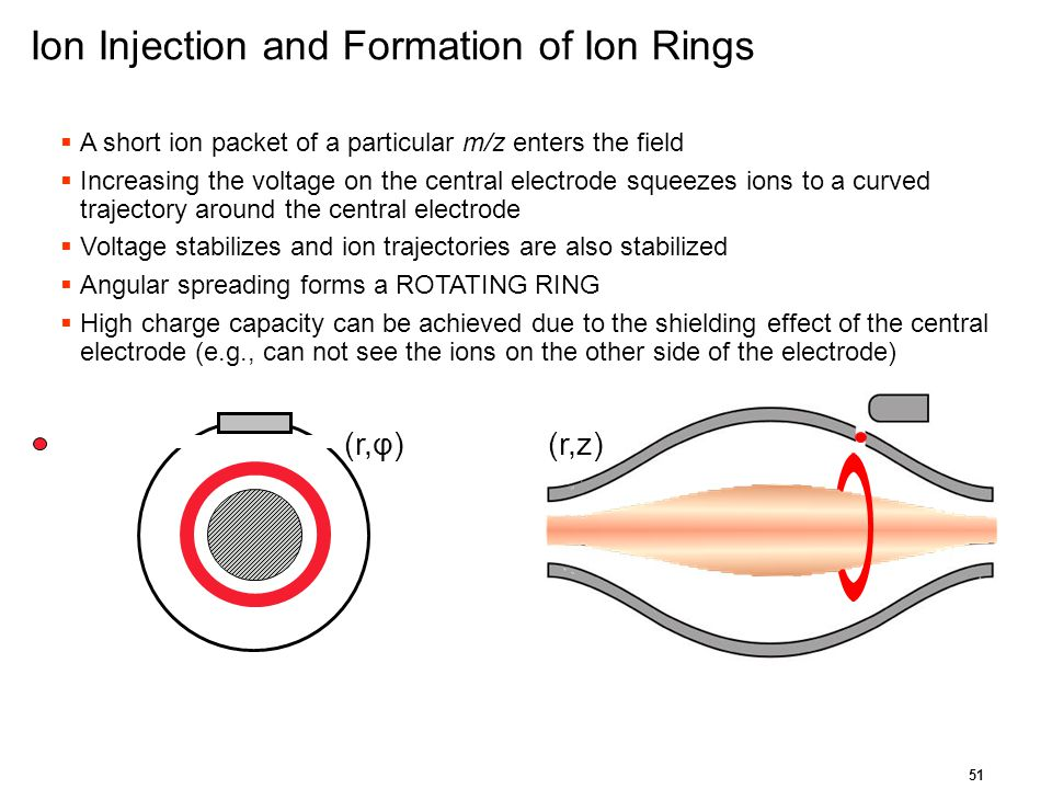 Ion Injection and Formation of Ion Rings
