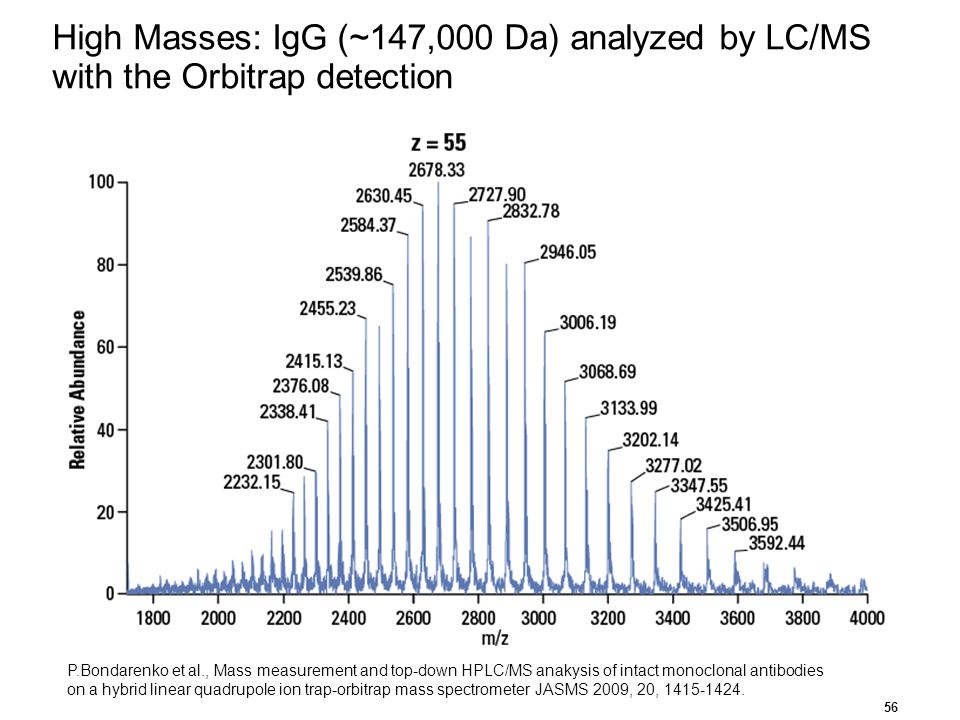 High Masses: IgG (~147,000 Da) analyzed by LC/MS with the Orbitrap detection