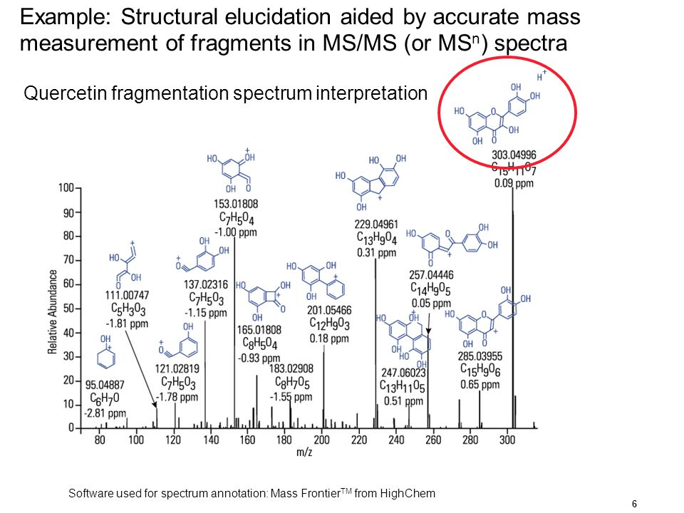 Quercetin fragmentation spectrum interpretation