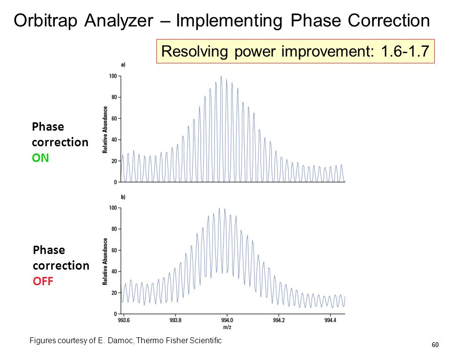Orbitrap Analyzer – Implementing Phase Correction