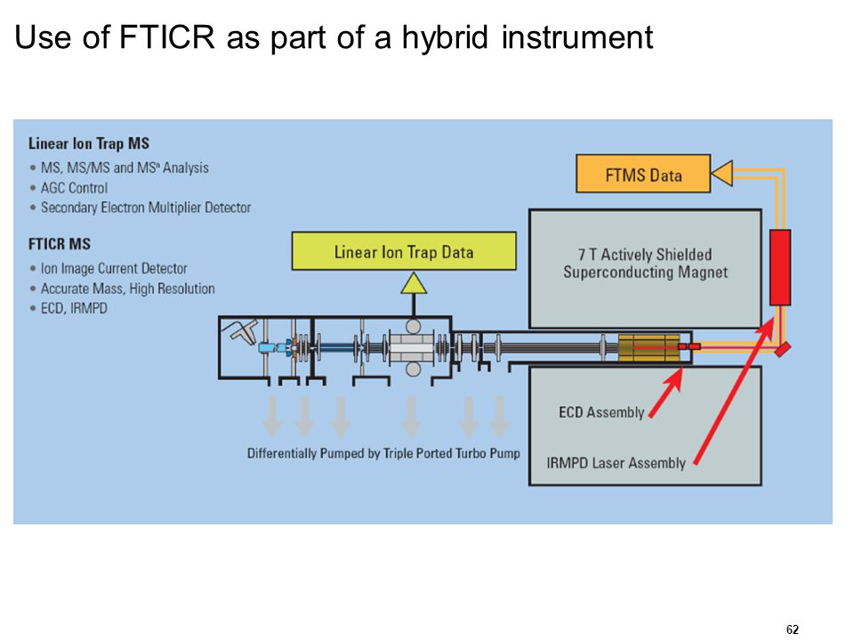 Use of FTICR as part of a hybrid instrument