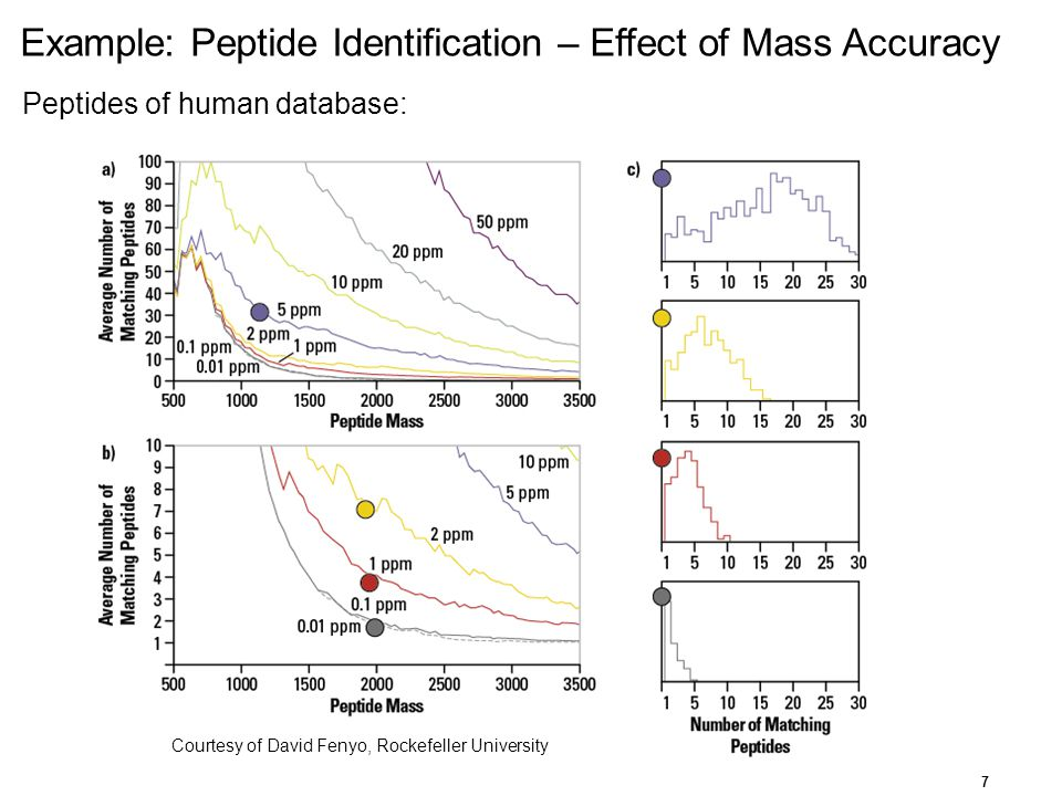 Example: Peptide Identification – Effect of Mass Accuracy