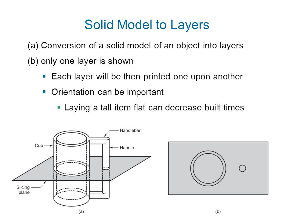 Solid Model to Layers (a) Conversion of a solid model of an object into layers. (b) only one layer is shown.