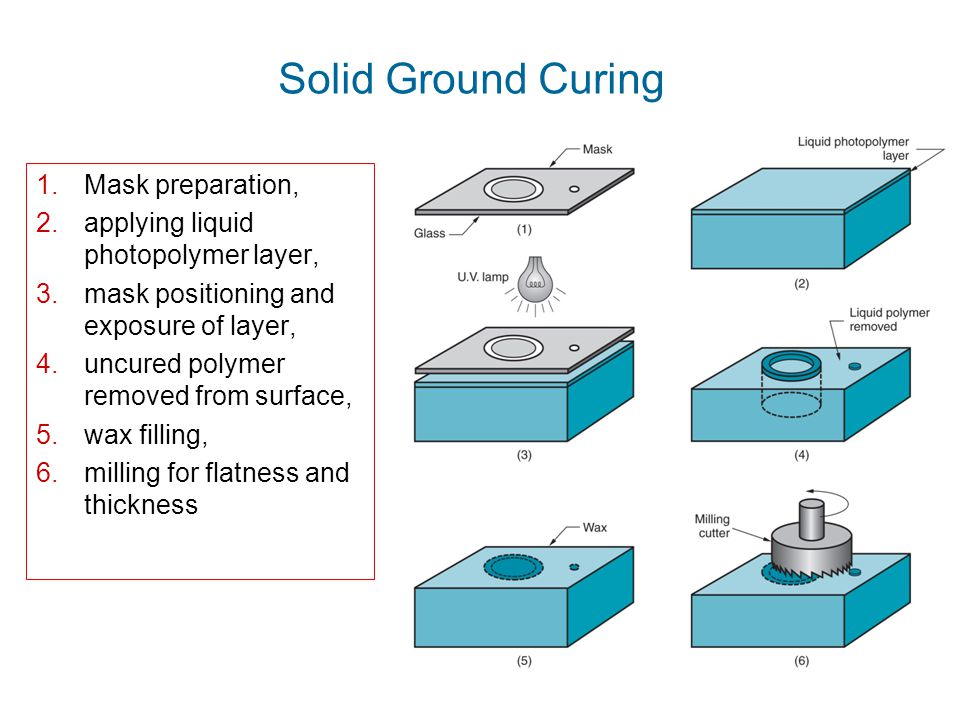 Solid Ground Curing Mask preparation,