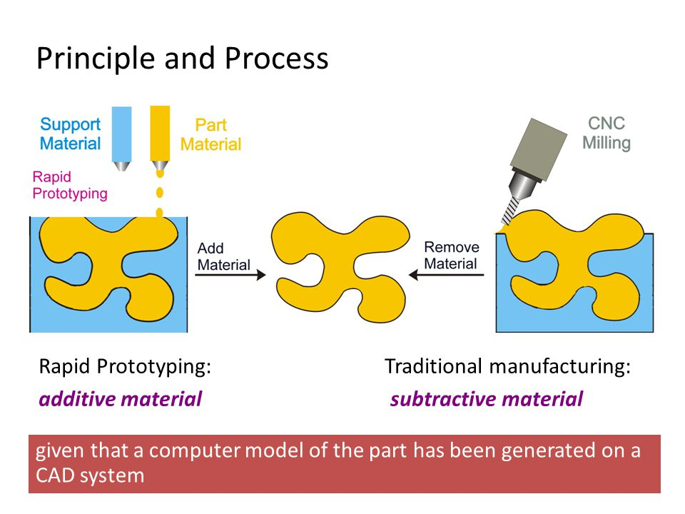 Principle and Process Rapid Prototyping: Traditional manufacturing: