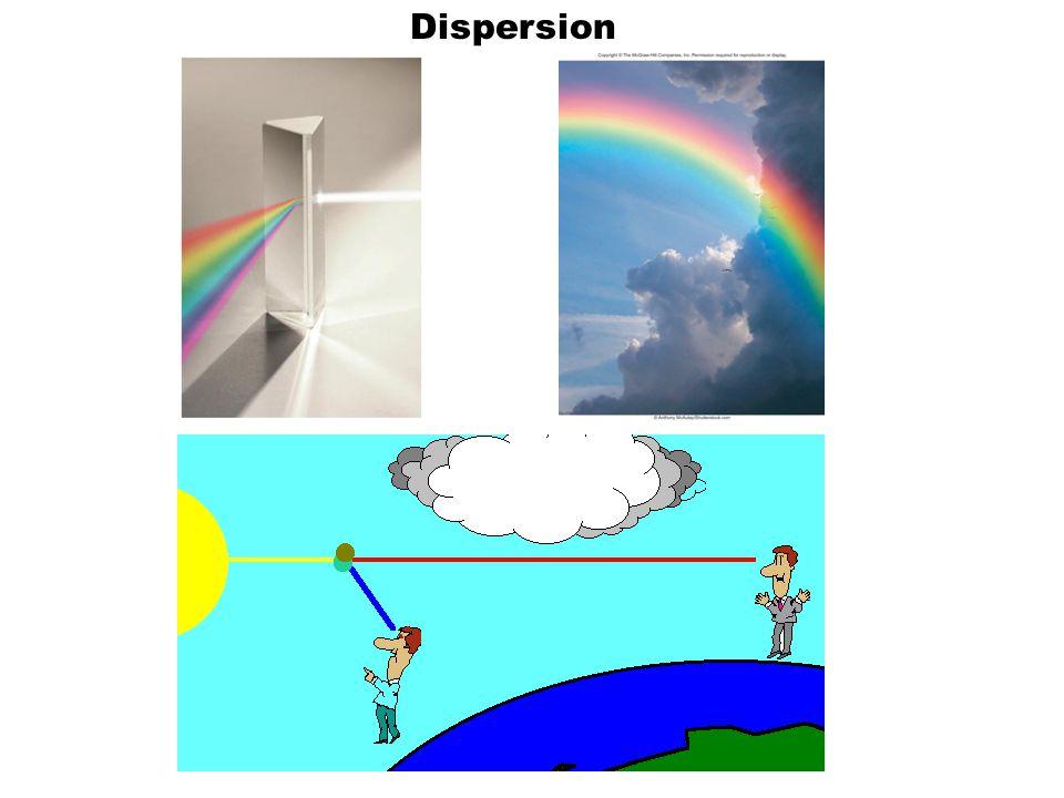 Dispersion 10