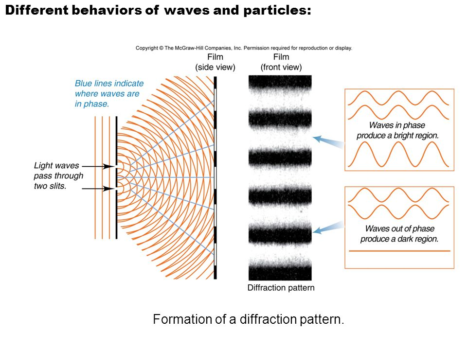 Different behaviors of waves and particles: