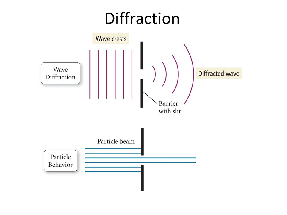 Diffraction