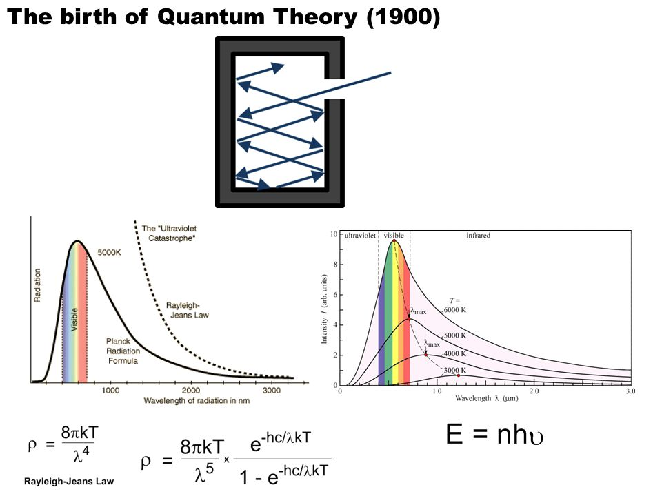 The birth of Quantum Theory (1900)