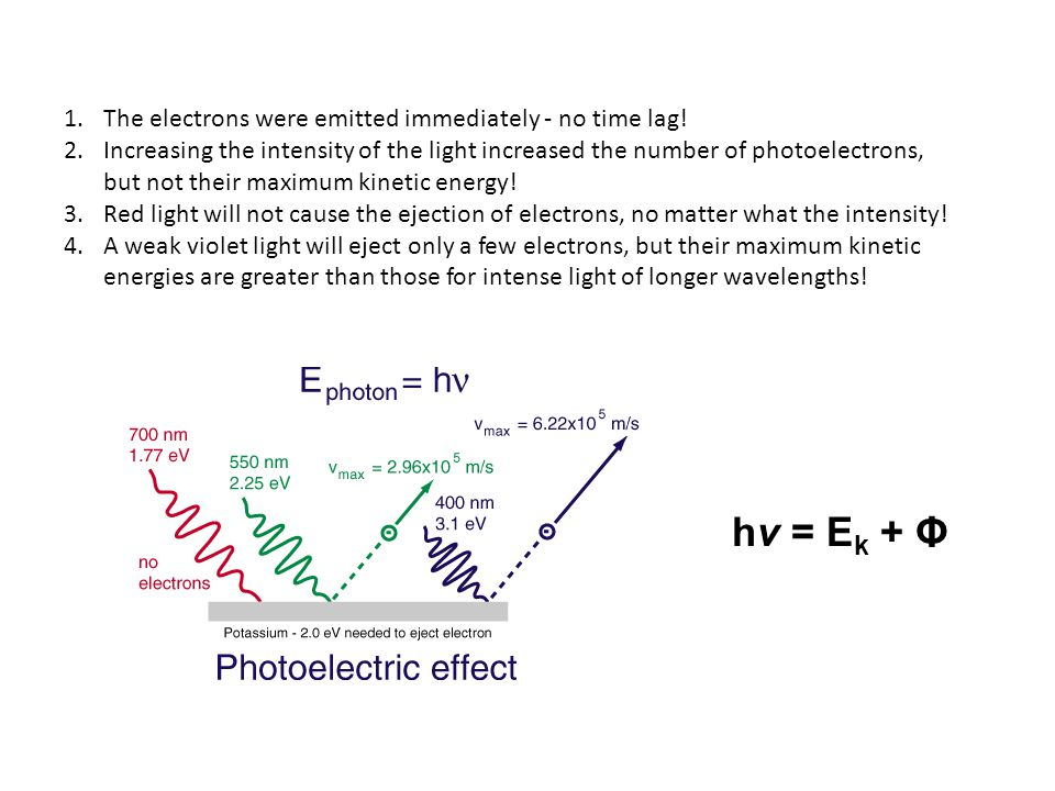 hν = Ek + Φ The electrons were emitted immediately - no time lag!