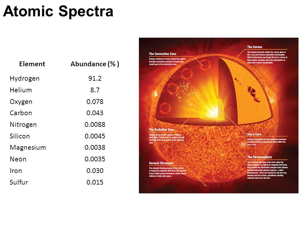 Atomic Spectra Element Abundance (% ) Hydrogen 91.2 Helium 8.7 Oxygen
