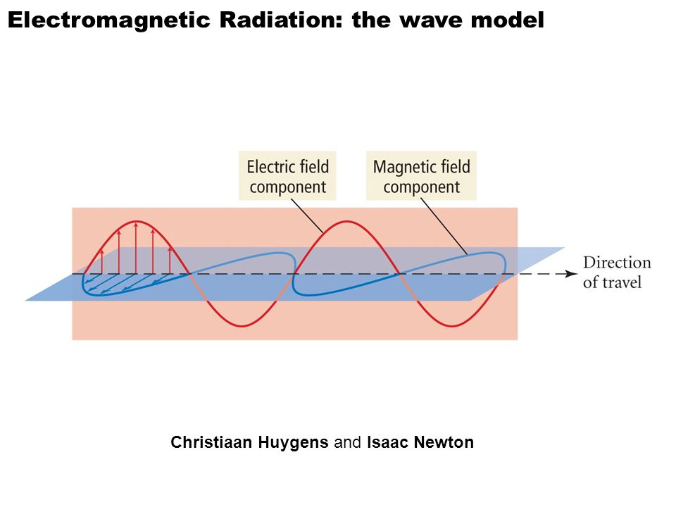 Electromagnetic Radiation: the wave model