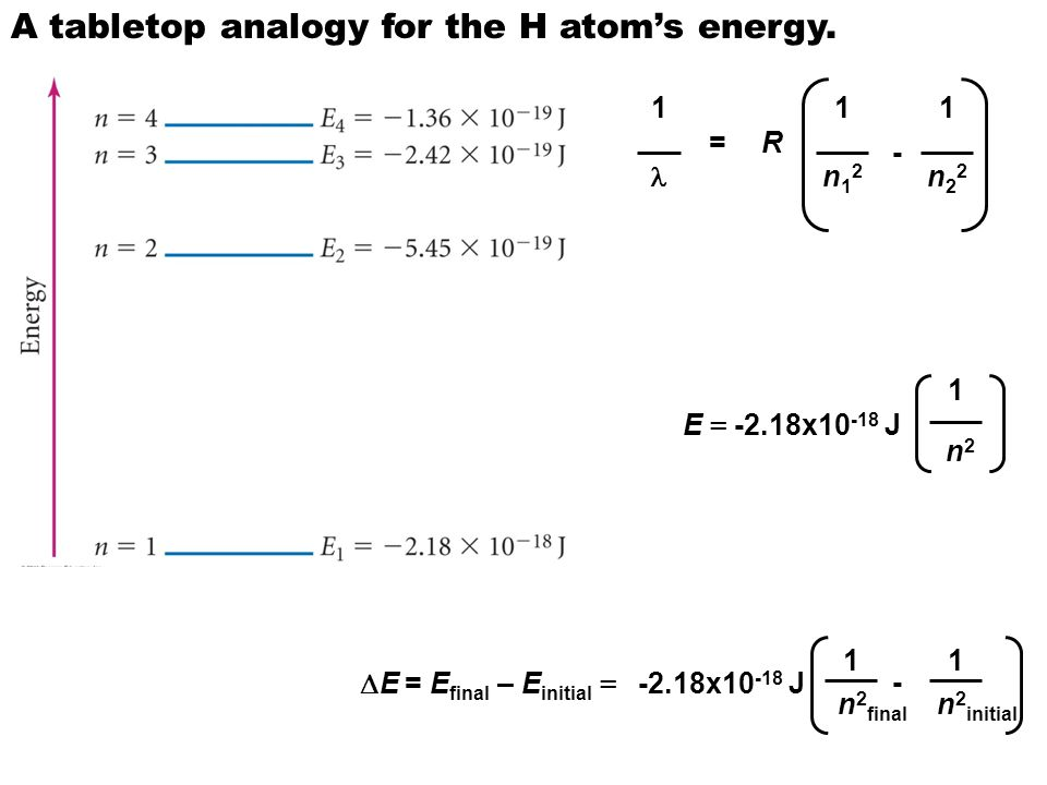 A tabletop analogy for the H atom's energy.