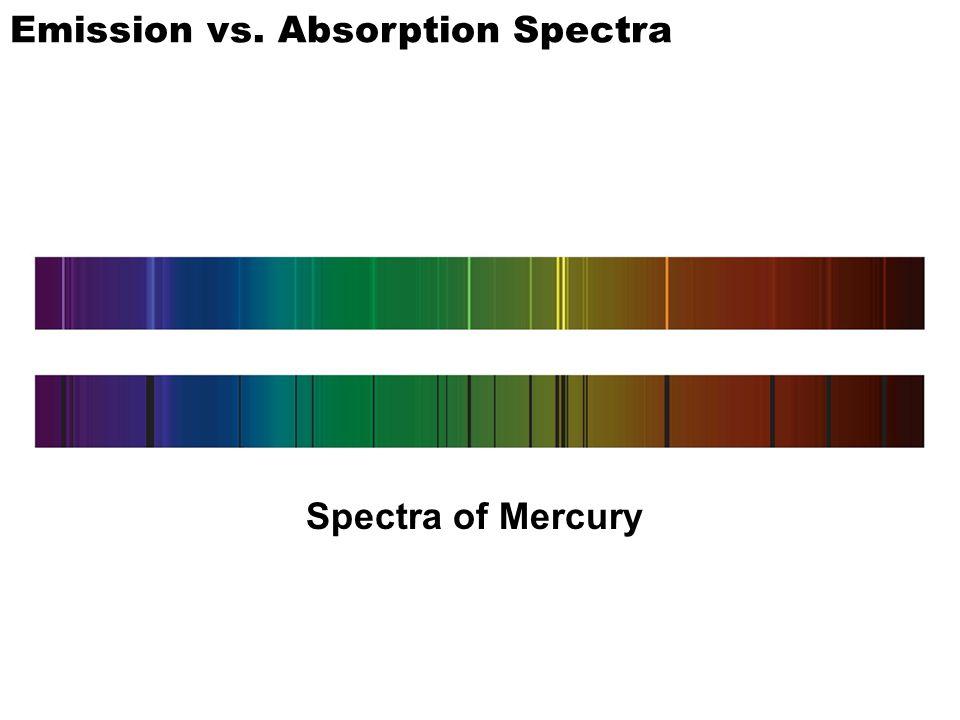 Emission vs. Absorption Spectra