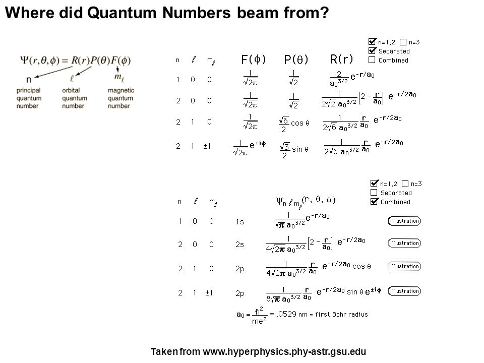 Where did Quantum Numbers beam from